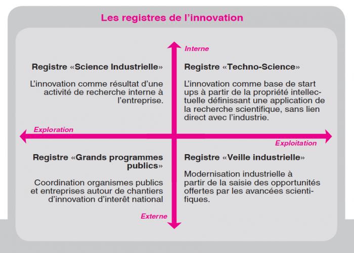 Les-registres-de-l'innovation
