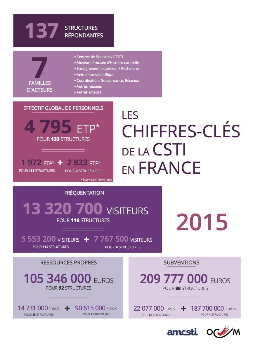 Chiffres-Cles-CSTI-2015_170607