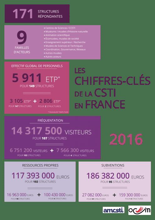 ChiffresClefs2016