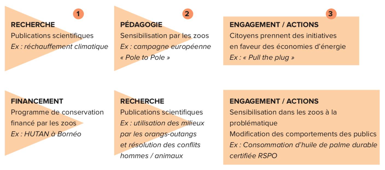 Plusieurs schémas de coopération sont possibles avec toujours pour objectif d'induire un engagement citoyen en faveur de la biodiversité.